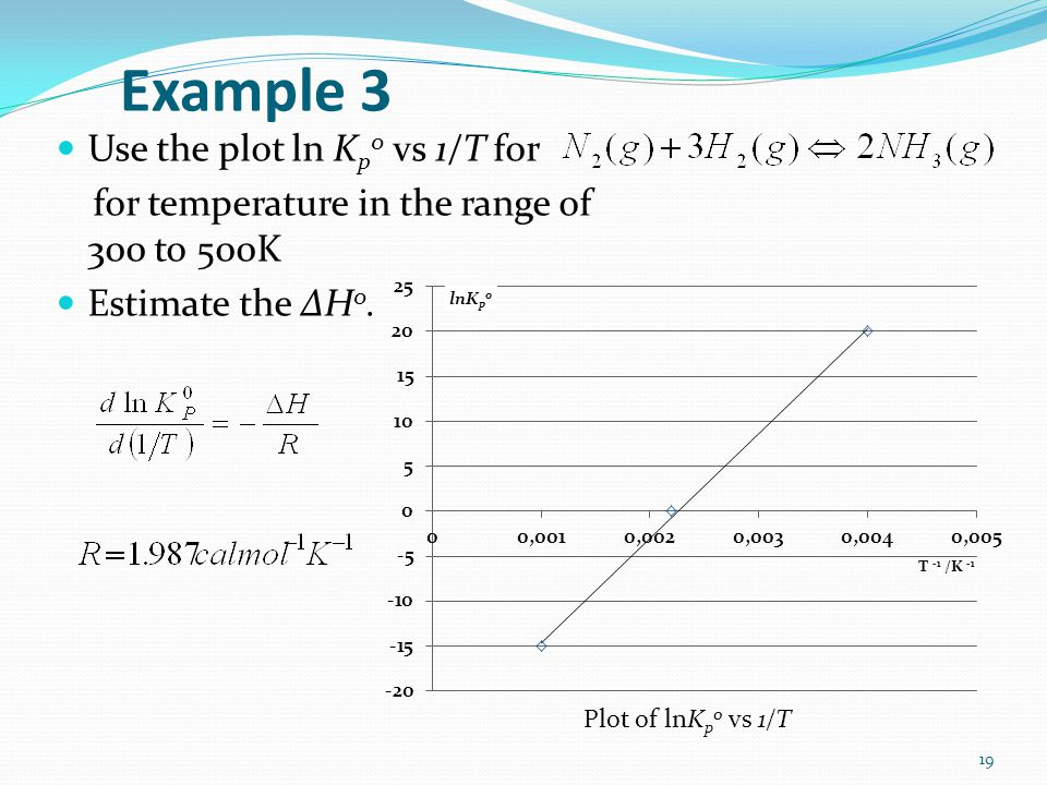 Example 3 Use the plot ln Kp0 vs 1/T for