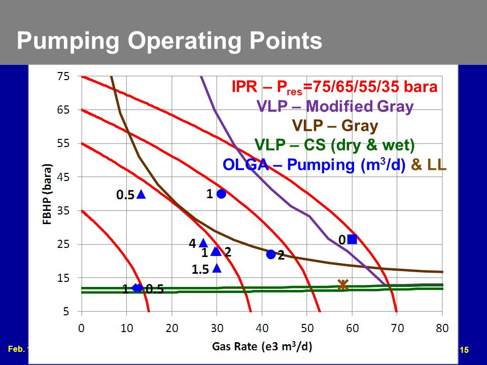 Pumping Operating Points