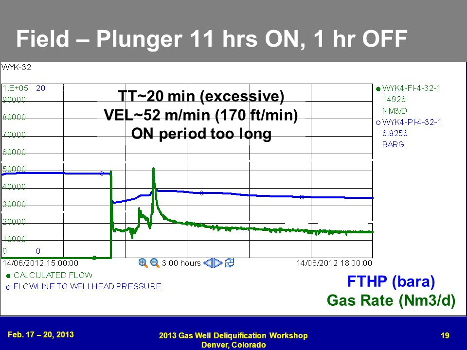 Field – Plunger 11 hrs ON, 1 hr OFF