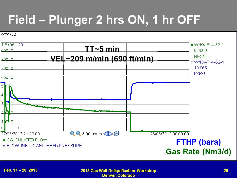 Field – Plunger 2 hrs ON, 1 hr OFF