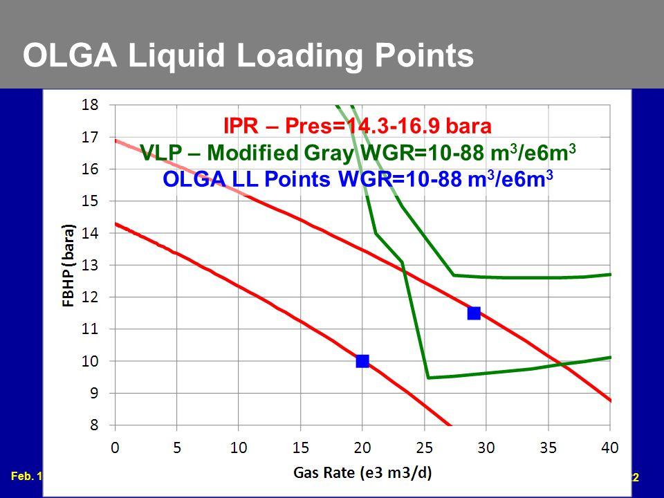 OLGA Liquid Loading Points