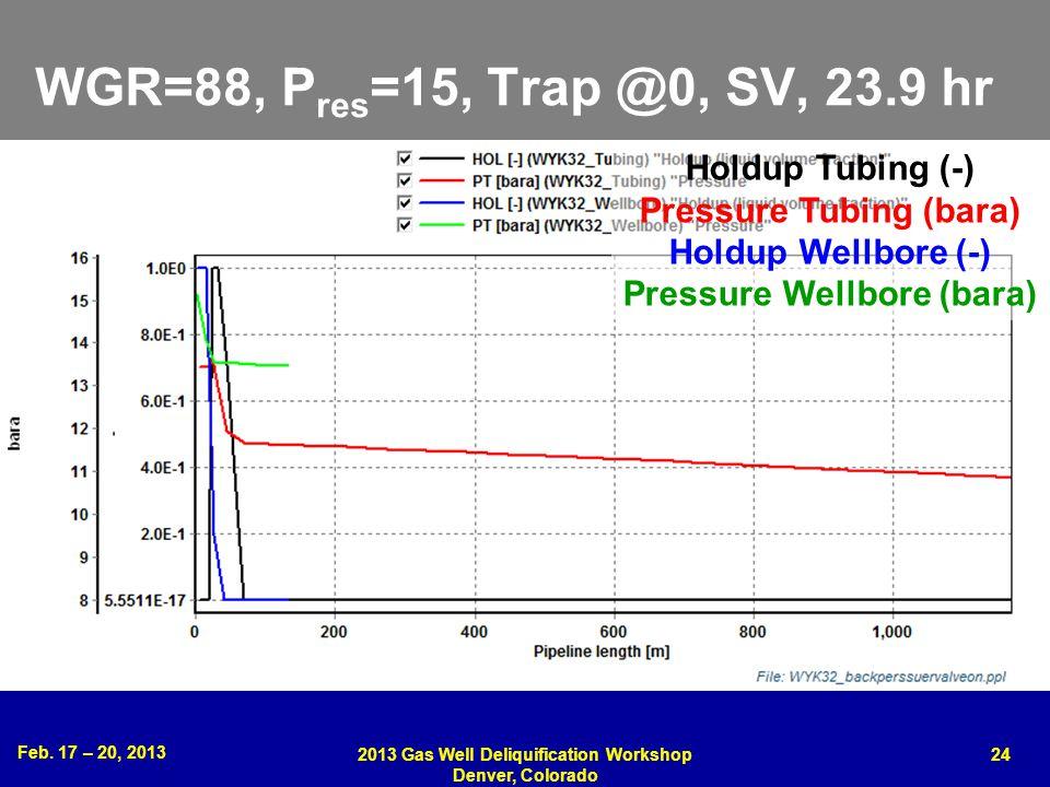WGR=88, Pres=15, Trap @0, SV, 23.9 hr Holdup Tubing (-)