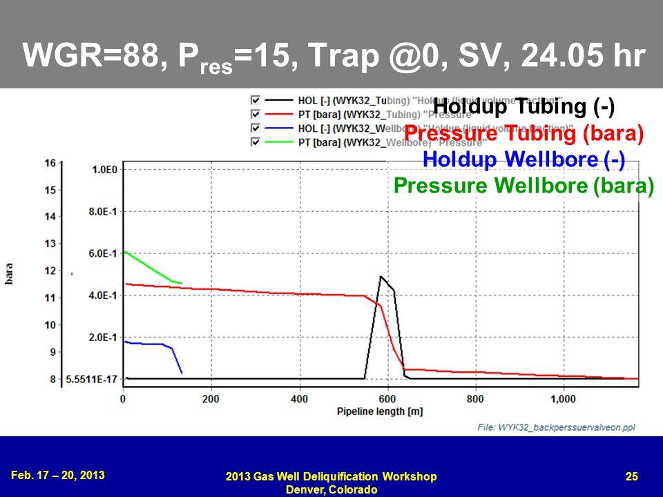 WGR=88, Pres=15, Trap @0, SV, 24.05 hr Holdup Tubing (-)