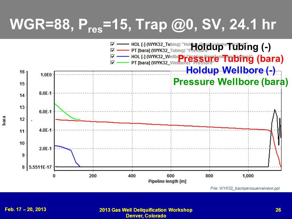 WGR=88, Pres=15, Trap @0, SV, 24.1 hr Holdup Tubing (-)