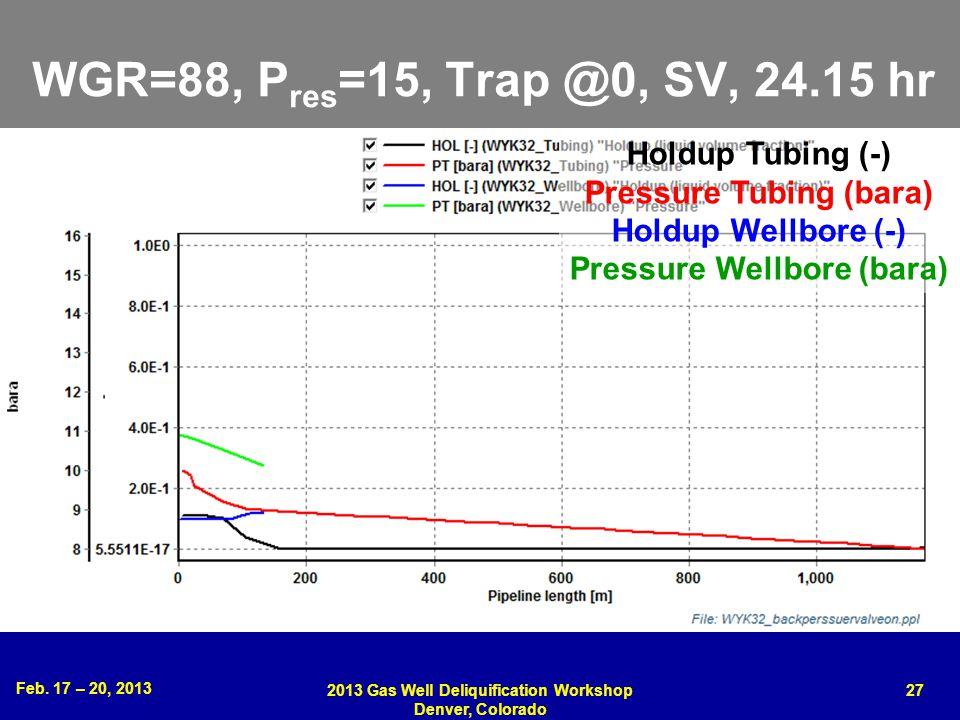 WGR=88, Pres=15, Trap @0, SV, 24.15 hr Holdup Tubing (-)