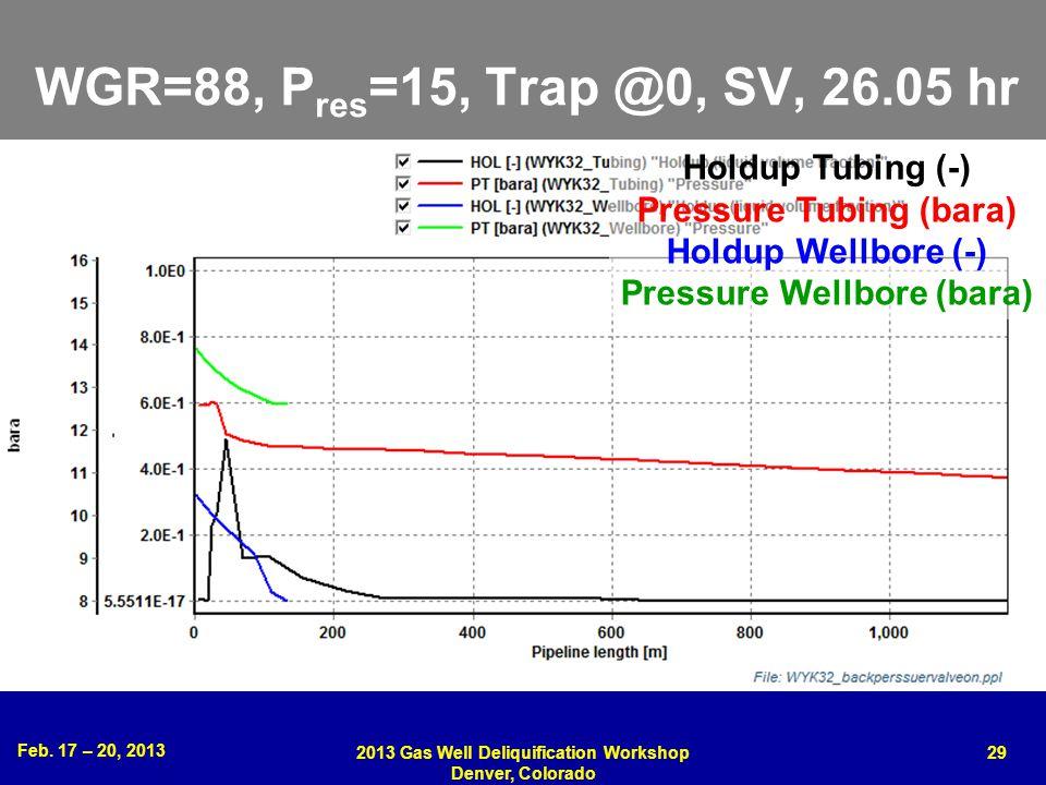 WGR=88, Pres=15, Trap @0, SV, 26.05 hr Holdup Tubing (-)