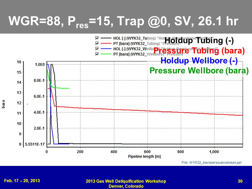 WGR=88, Pres=15, Trap @0, SV, 26.1 hr Holdup Tubing (-)