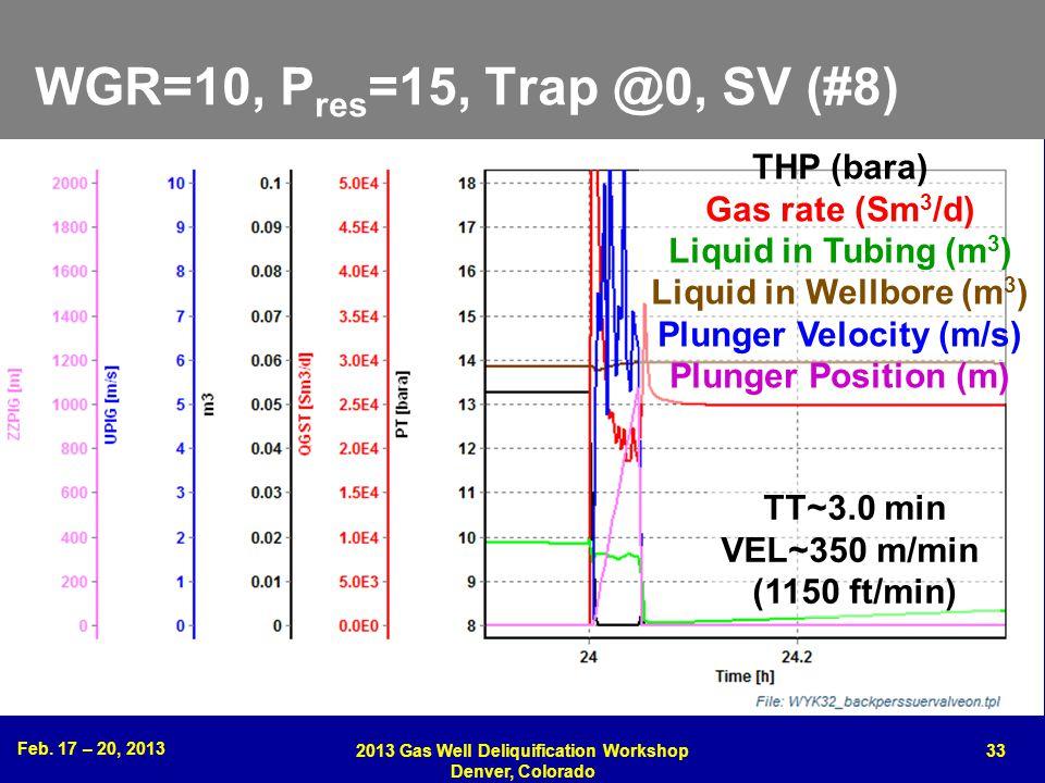 WGR=10, Pres=15, Trap @0, SV (#8) THP (bara) Gas rate (Sm3/d)