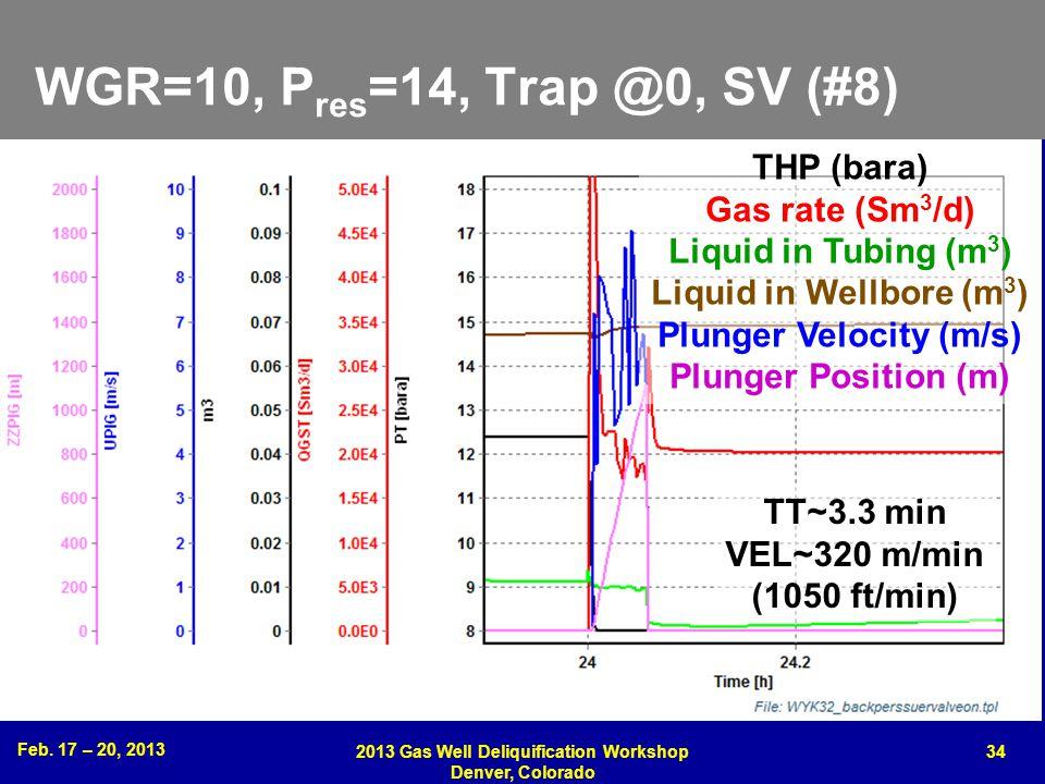 WGR=10, Pres=14, Trap @0, SV (#8) THP (bara) Gas rate (Sm3/d)