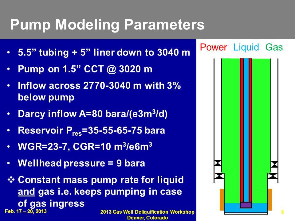 Pump Modeling Parameters