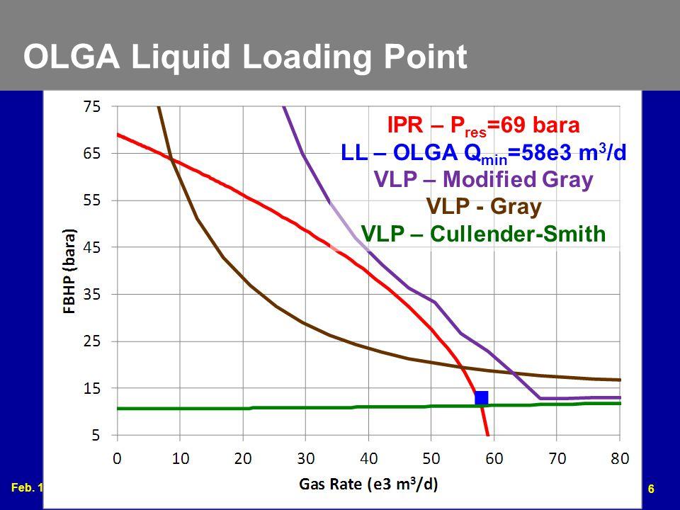 OLGA Liquid Loading Point