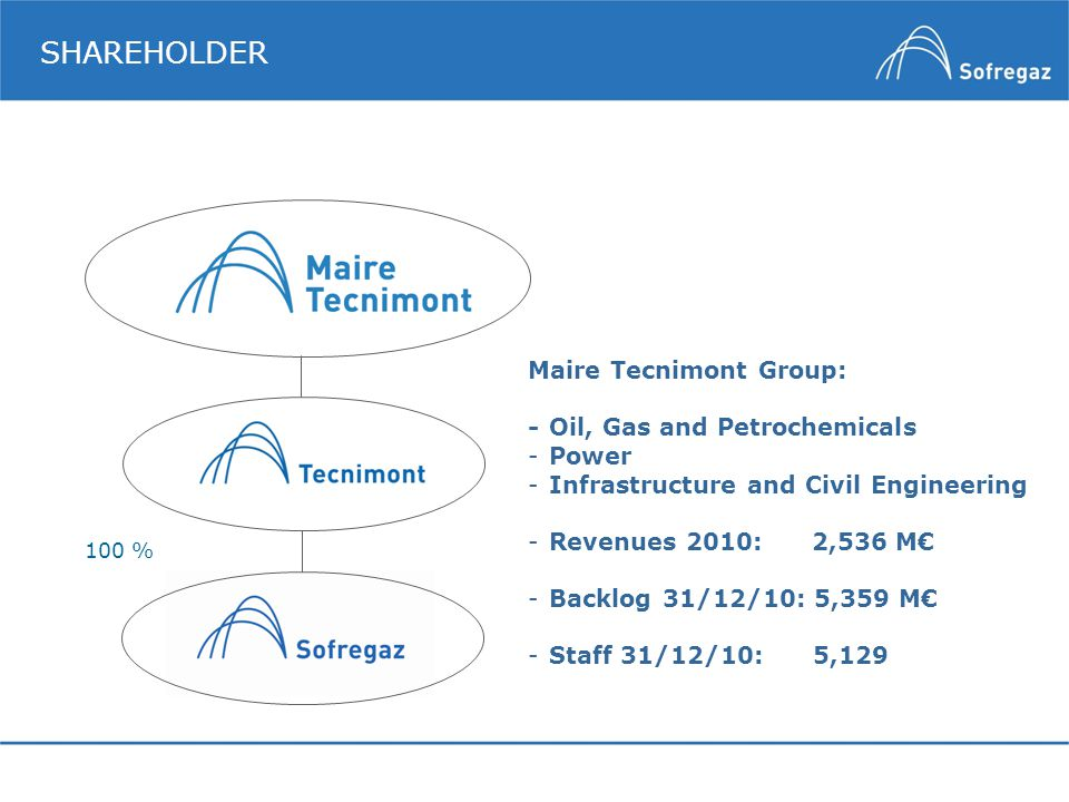 SHAREHOLDER Maire Tecnimont Group: - Oil, Gas and Petrochemicals Power