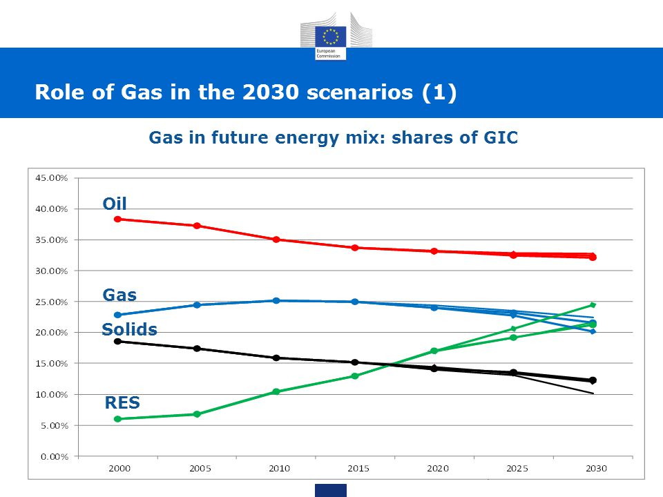 Role of Gas in the 2030 scenarios (2)