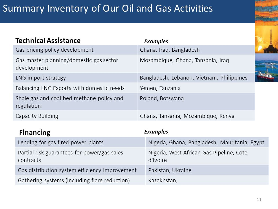 Summary Inventory of Our Oil and Gas Activities