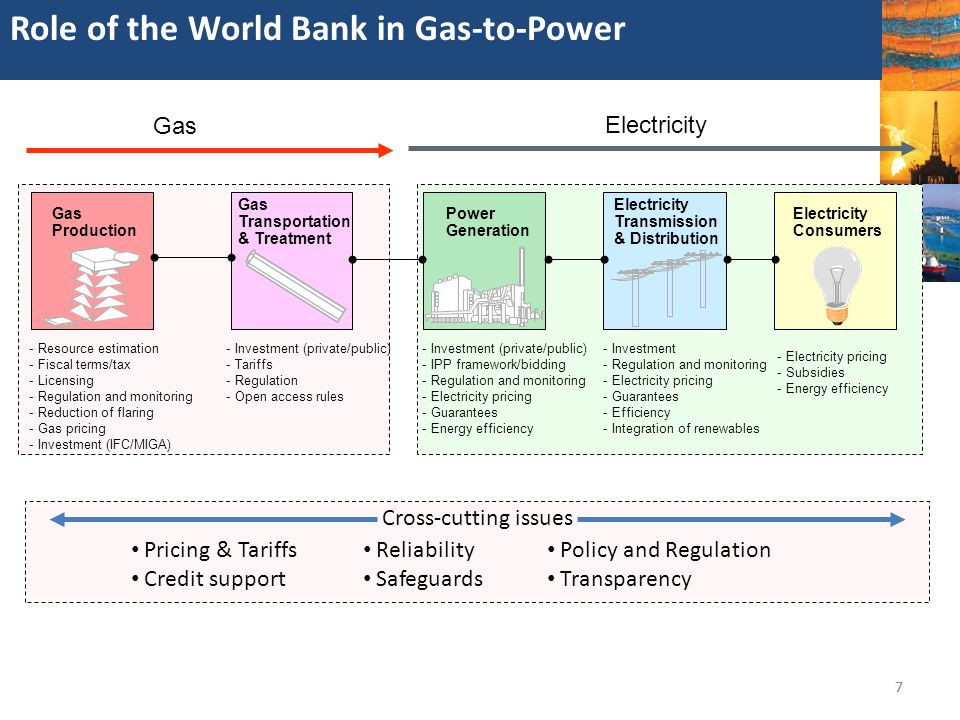 Role of the World Bank in Gas-to-Power