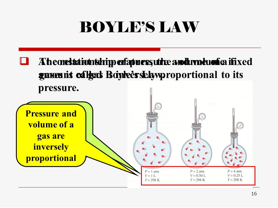 BOYLE'S LAW At constant temperature, the volume of a fixed amount of gas is inversely proportional to its pressure.
