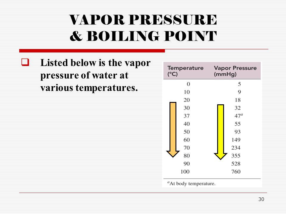VAPOR PRESSURE & BOILING POINT