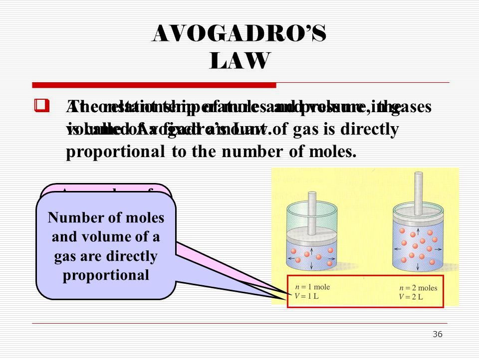 AVOGADRO'S LAW At constant temperature and pressure, the volume of a fixed amount of gas is directly proportional to the number of moles.