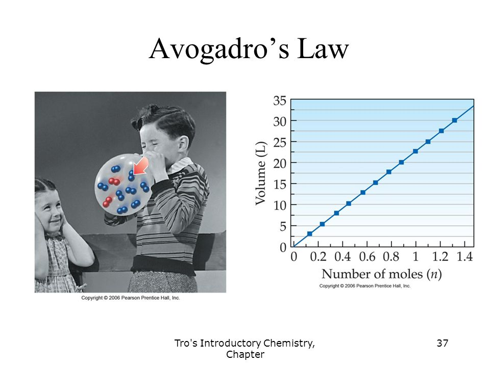Tro s Introductory Chemistry, Chapter