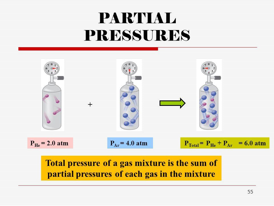 PARTIAL PRESSURES + PHe = 2.0 atm. PAr = 4.0 atm. PTotal = PHe + PAr. = 6.0 atm.