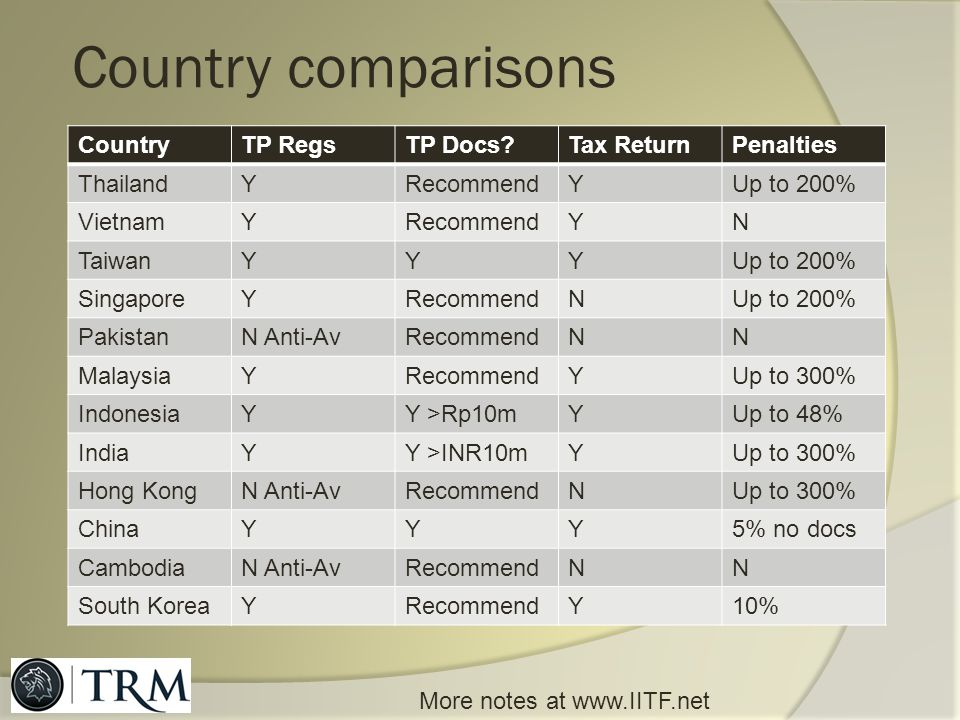 Country comparisons Country TP Regs TP Docs Tax Return Penalties