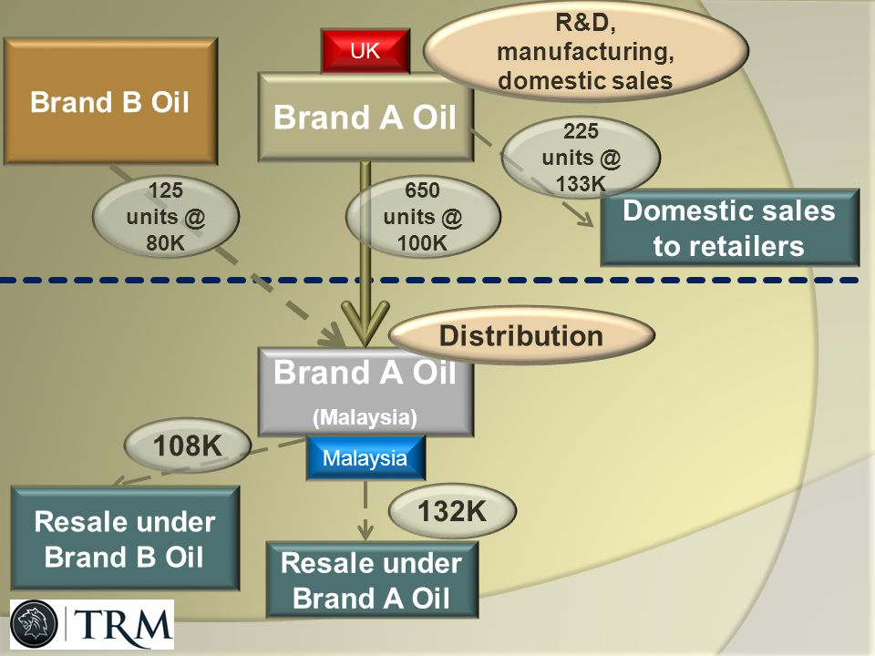 Brand A Oil Brand A Oil Brand B Oil Domestic sales to retailers