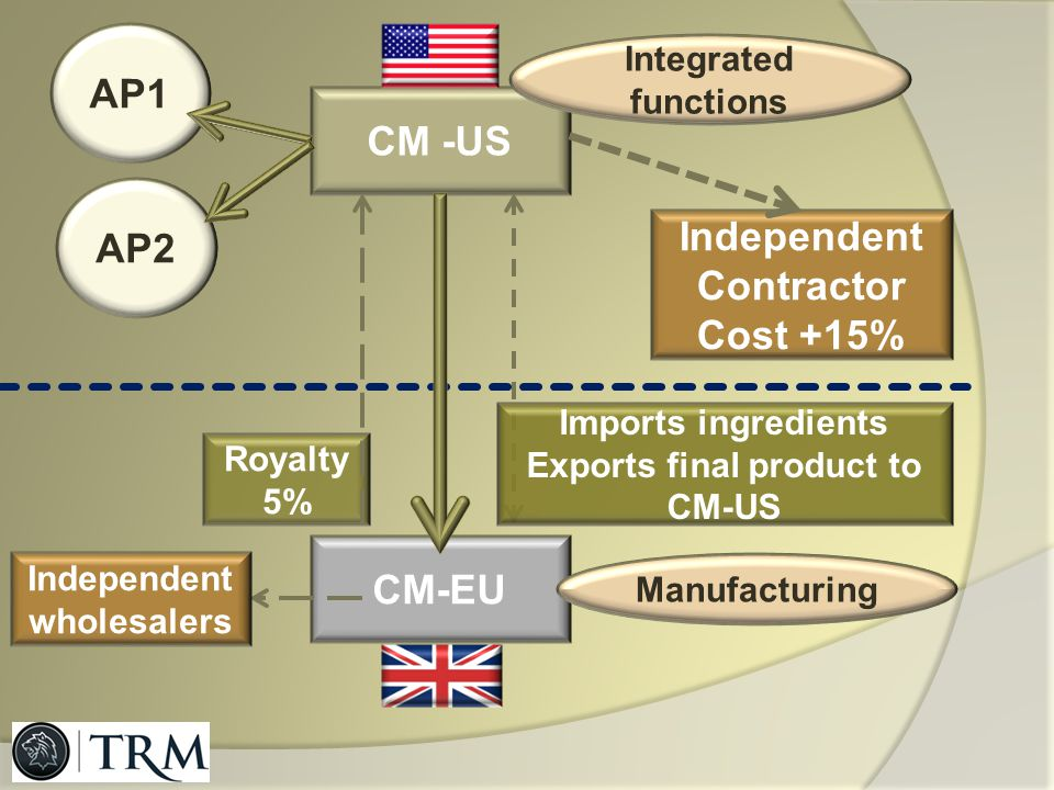 Exports final product to CM-US Independent wholesalers