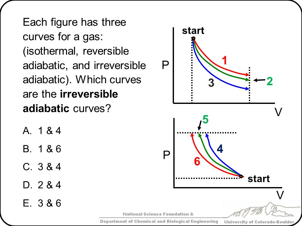 Each figure has three curves for a gas: (isothermal, reversible adiabatic, and irreversible adiabatic). Which curves are the irreversible adiabatic curves