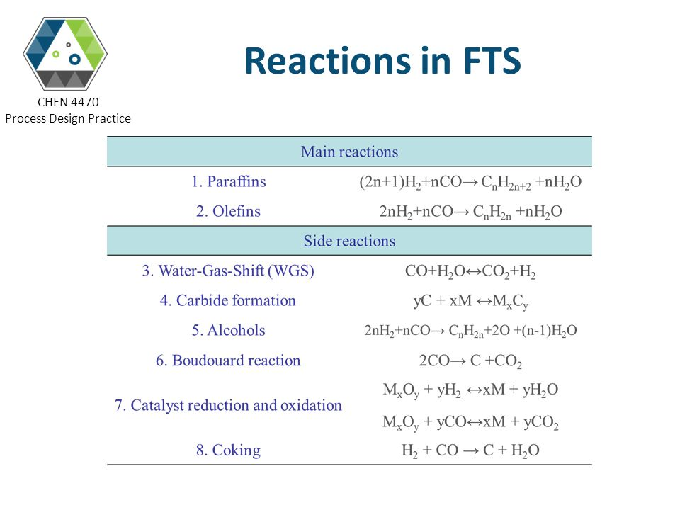 Reactions in FTS