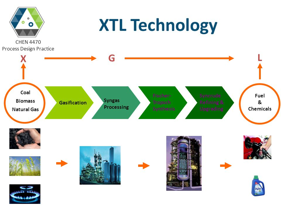 XTL Technology X G L Coal Biomass Natural Gas Gasification Syngas