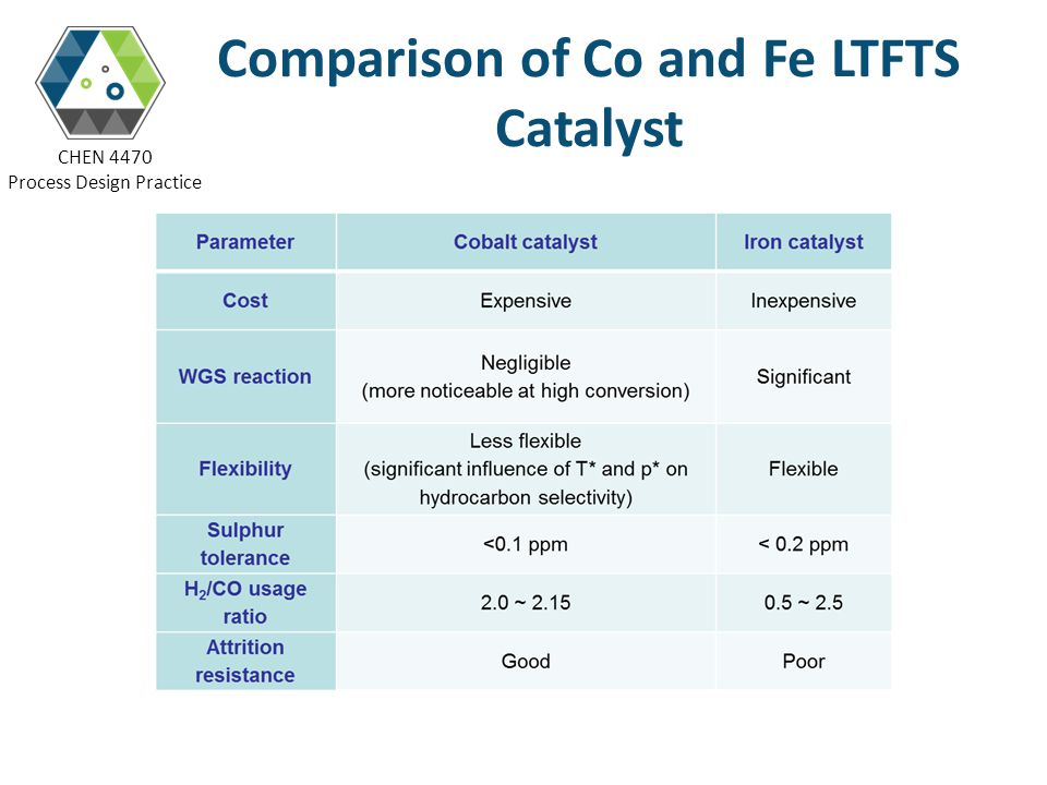 Comparison of Co and Fe LTFTS Catalyst