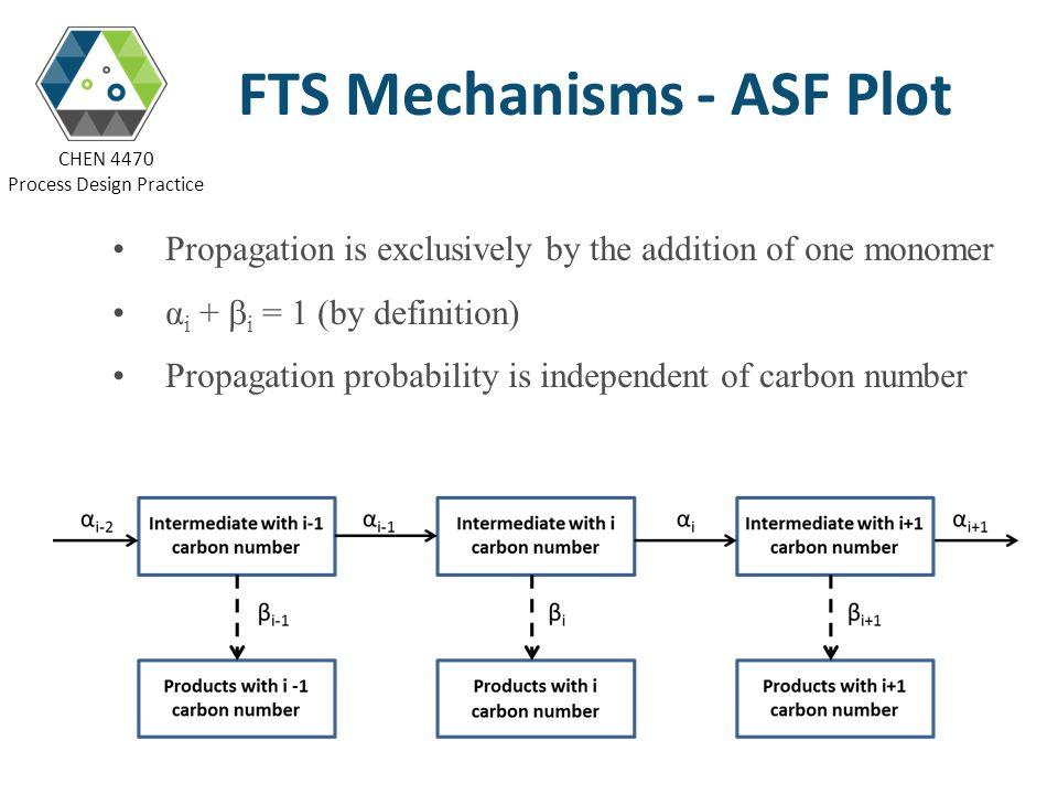 FTS Mechanisms - ASF Plot