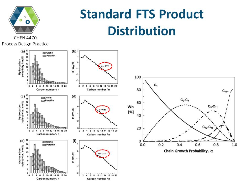 Standard FTS Product Distribution