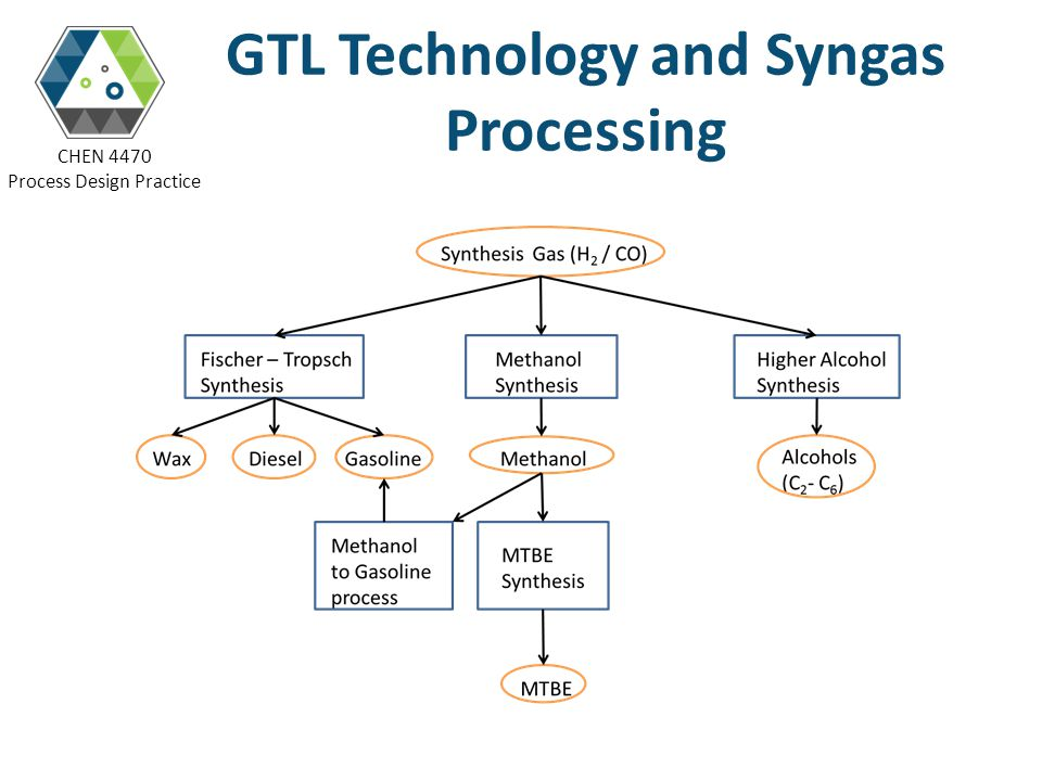 GTL Technology and Syngas Processing