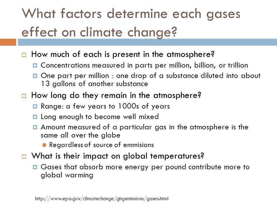 What factors determine each gases effect on climate change