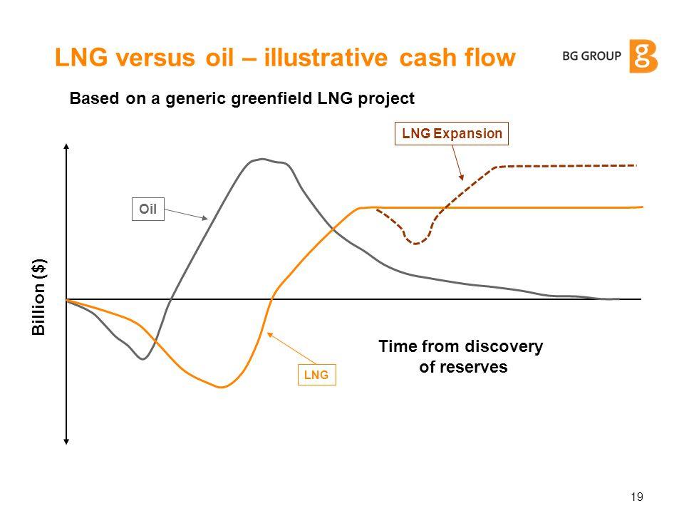 LNG versus oil – illustrative cash flow