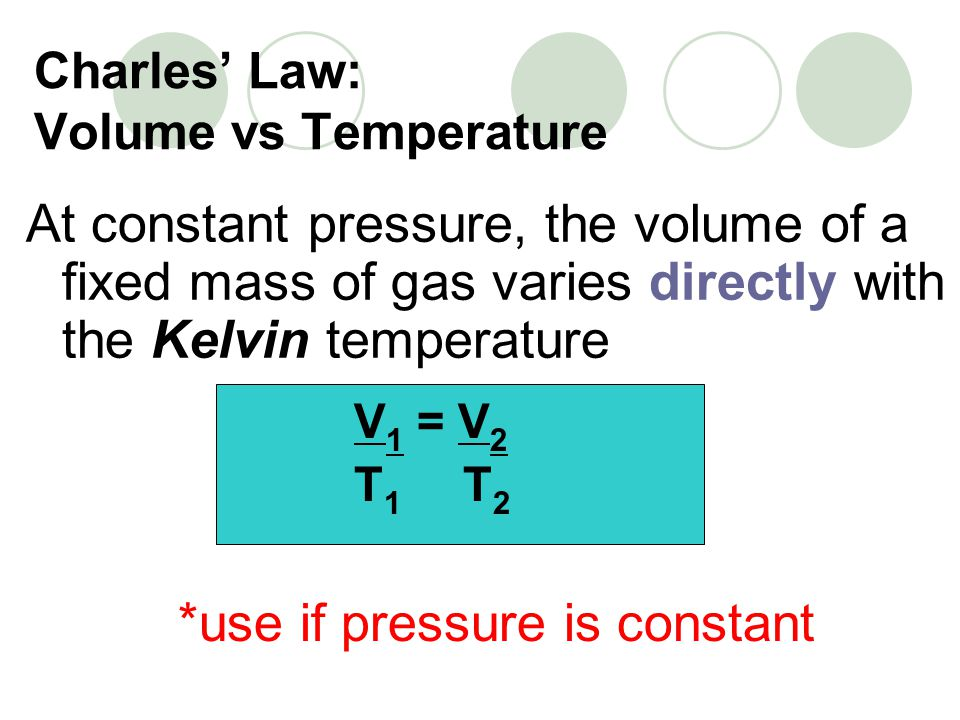 Charles' Law: Volume vs Temperature
