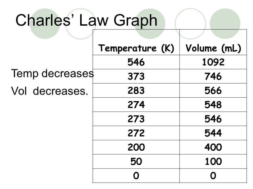 Charles' Law Graph Temp decreases Vol decreases. Temperature (K)