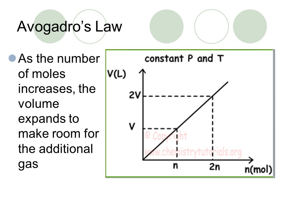 Avogadro's Law As the number of moles increases, the volume expands to make room for the additional gas.