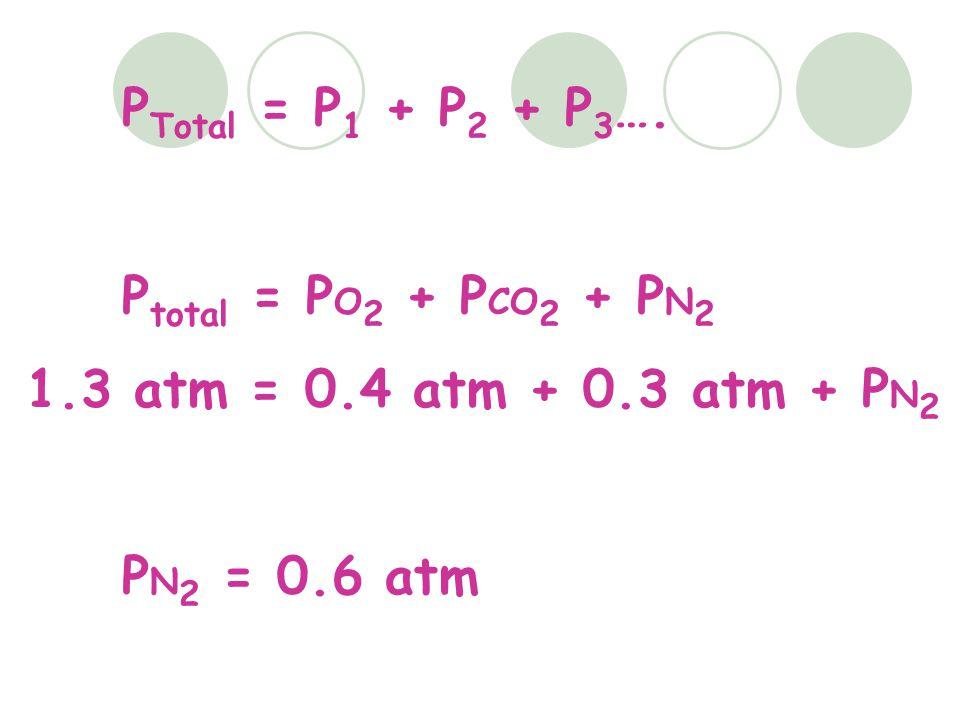 PTotal = P1 + P2 + P3…. Ptotal = PO2 + PCO2 + PN2 1.3 atm = 0.4 atm + 0.3 atm + PN2 PN2 = 0.6 atm