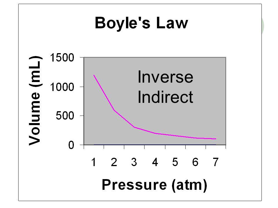 Inverse Indirect