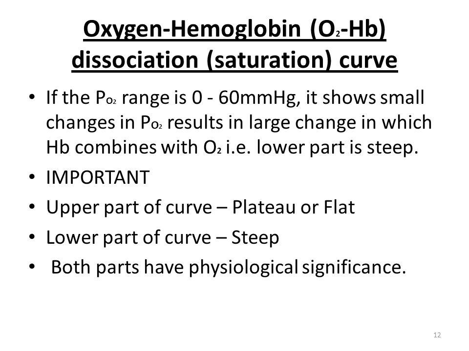 Oxygen-Hemoglobin (O2-Hb) dissociation (saturation) curve