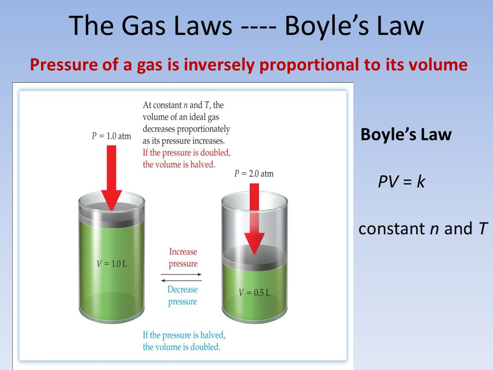 The Gas Laws ---- Boyle's Law