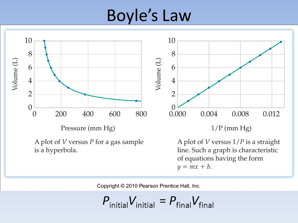 Boyle's Law PinitialVinitial = PfinalVfinal