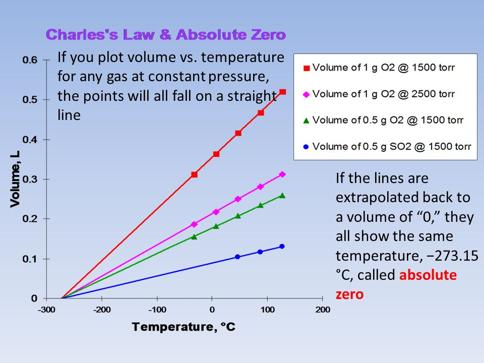If you plot volume vs. temperature for any gas at constant pressure, the points will all fall on a straight line