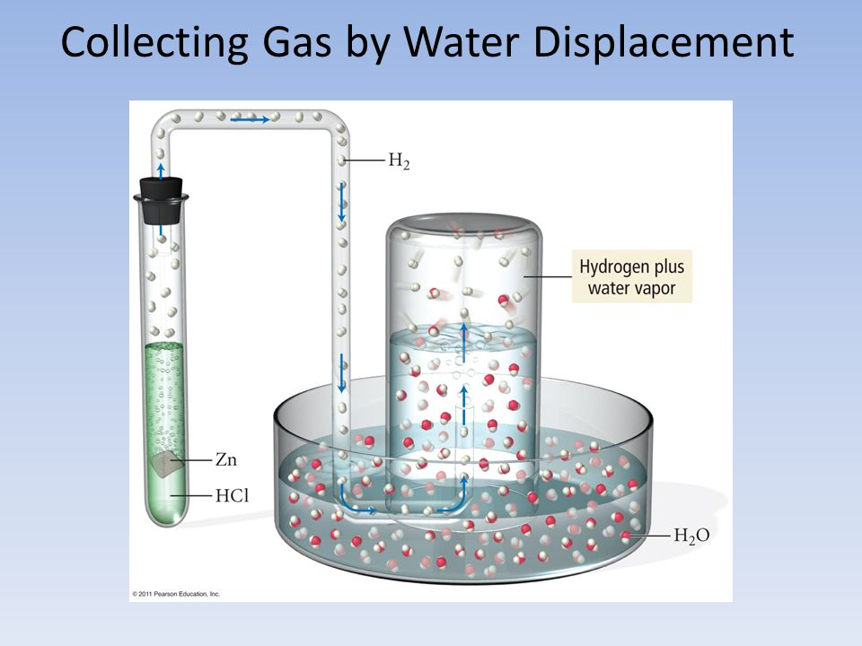 Collecting Gas by Water Displacement