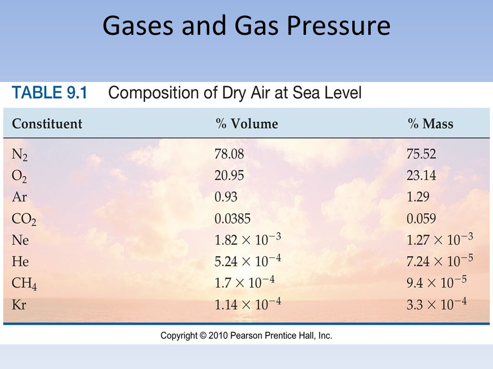 Gases and Gas Pressure