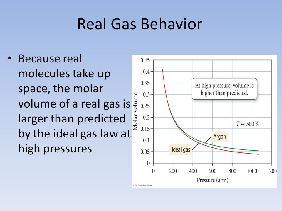 Real Gas Behavior