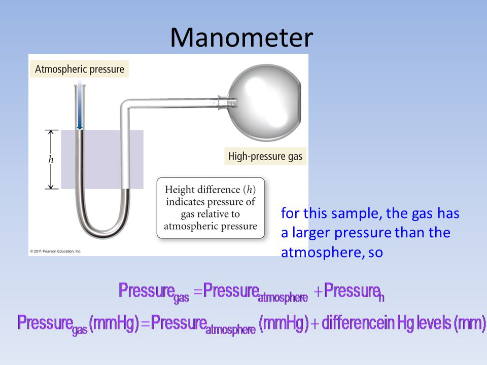 Manometer for this sample, the gas has a larger pressure than the atmosphere, so