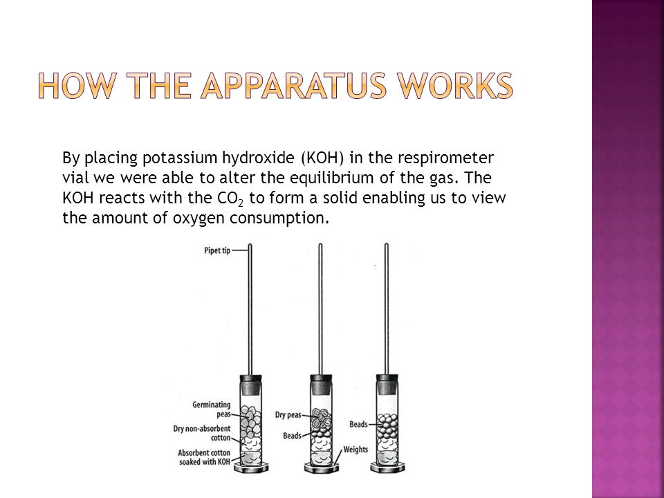 How the apparatus works